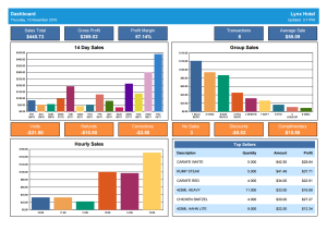 Sales Data Analysis Reporting for Uniwell POS solutions Adelaide